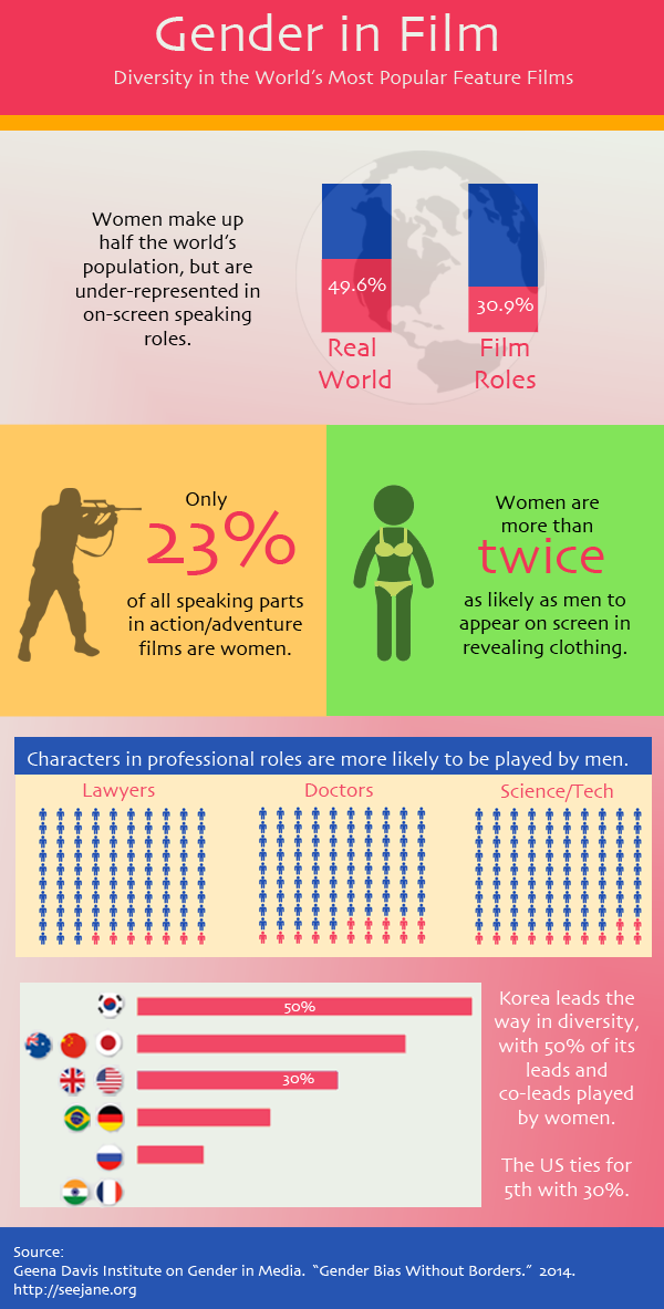 Gender in Film Infographic